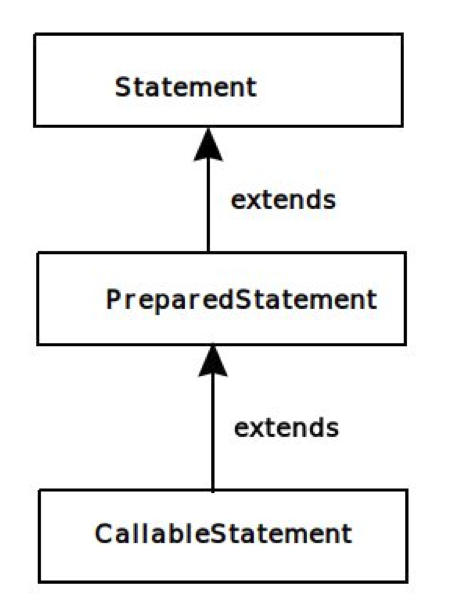 Java PreparedStatement Hierarchy
