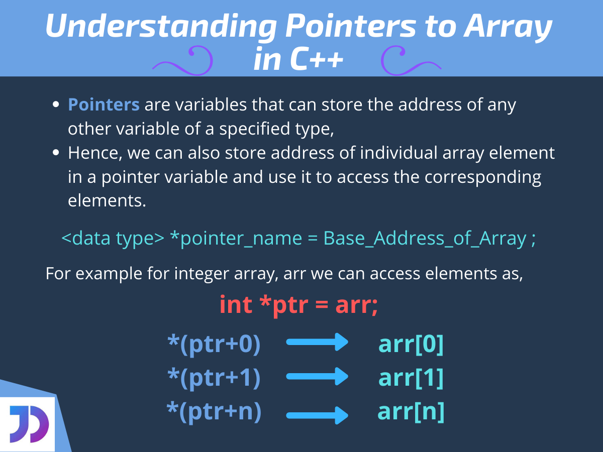 Understanding Pointers To Array In C