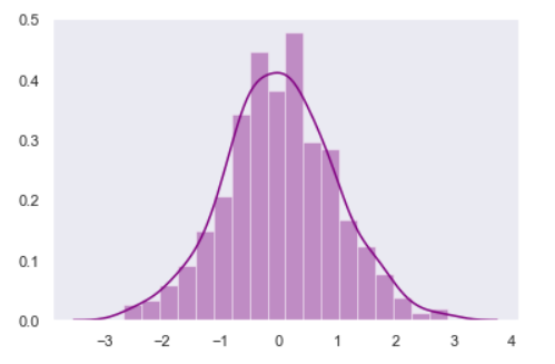 DistPlot With Different Color