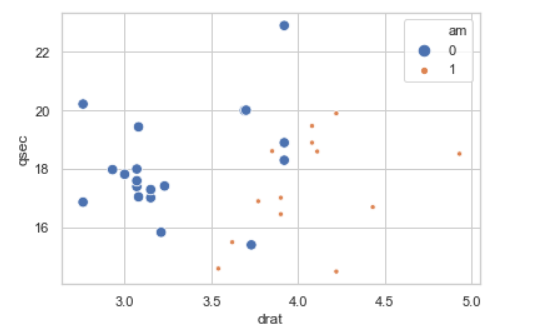 Scatter Plot - size