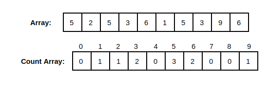 Counting Sort Fill Count Array