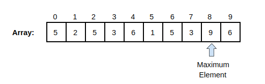 Counting Sort Max Element
