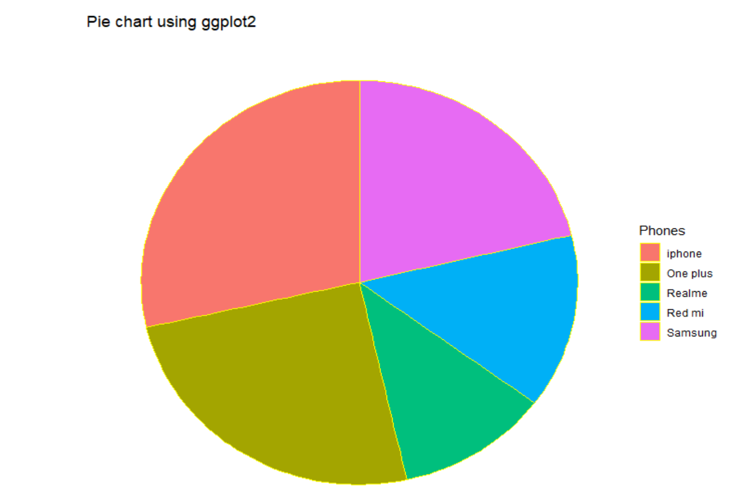 Pie Chart Using Ggplot2 1