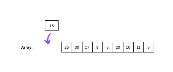 Insertion Sort Place Edited