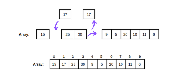 Insertion Sort Third Iteration Edited
