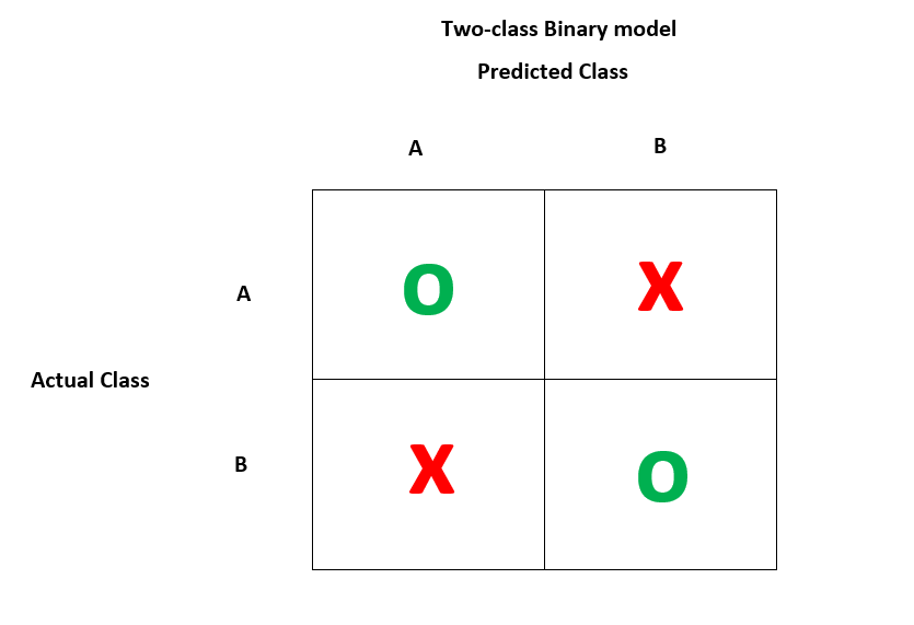 confusion matrix in r